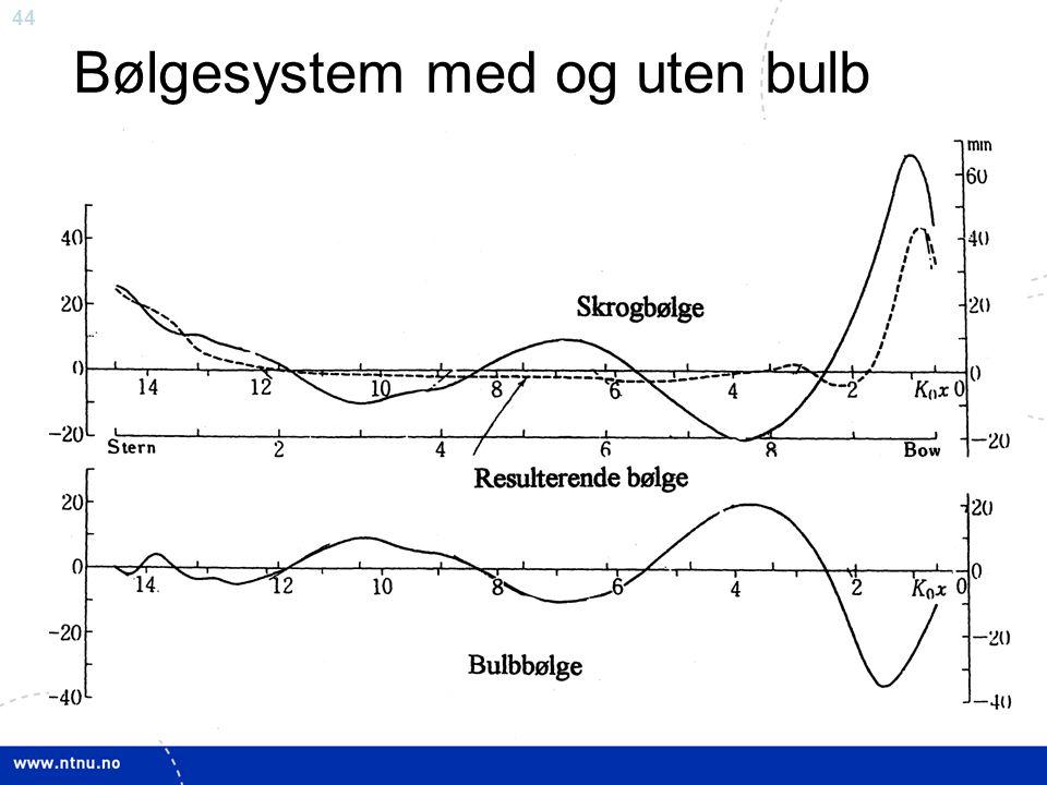 44 Bølgesystem med og uten bulb
