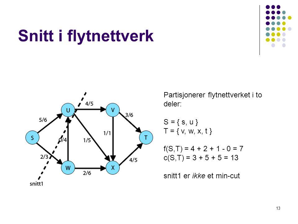 Snitt i flytnettverk Partisjonerer flytnettverket i to deler: S = { s, u } T = { v, w, x, t } f(S,T) = 4 + 2 + 1 - 0 = 7 c(S,T) = 3 + 5 + 5 = 13 snitt
