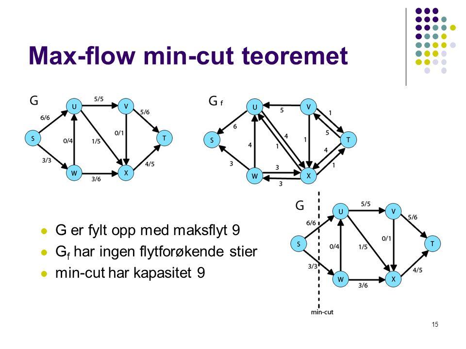 Max-flow min-cut teoremet 15 G er fylt opp med maksflyt 9 G f har ingen flytforøkende stier min-cut har kapasitet 9