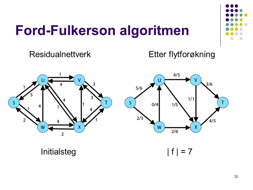 Ford-Fulkerson algoritmen 20 Residualnettverk Etter flytforøkning Initialsteg  f   = 7