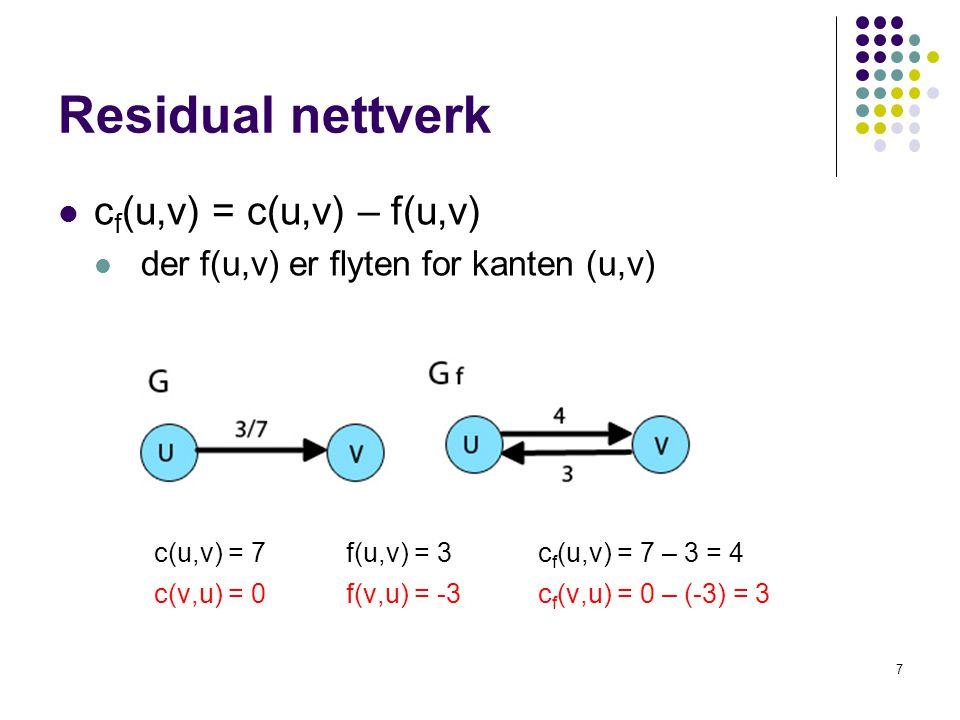 Residual nettverk c f (u,v) = c(u,v) – f(u,v) der f(u,v) er flyten for kanten (u,v) c(u,v) = 7f(u,v) = 3 c f (u,v) = 7 – 3 = 4 c(v,u) = 0 f(v,u) = -3c