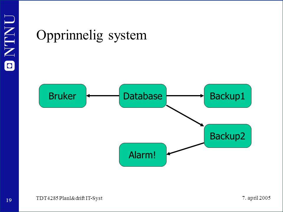 19 7. april 2005 TDT4285 Planl&drift IT-Syst Opprinnelig system DatabaseBrukerBackup1 Backup2 Alarm!