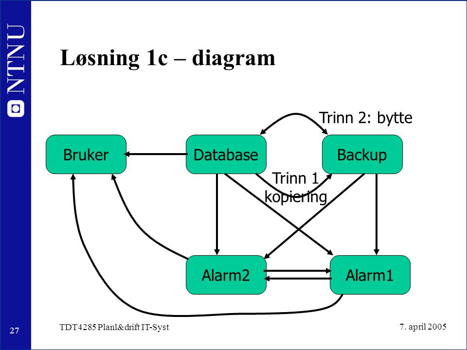 27 7. april 2005 TDT4285 Planl&drift IT-Syst Løsning 1c – diagram DatabaseBrukerBackup Trinn 1 kopiering Trinn 2: bytte Alarm1Alarm2