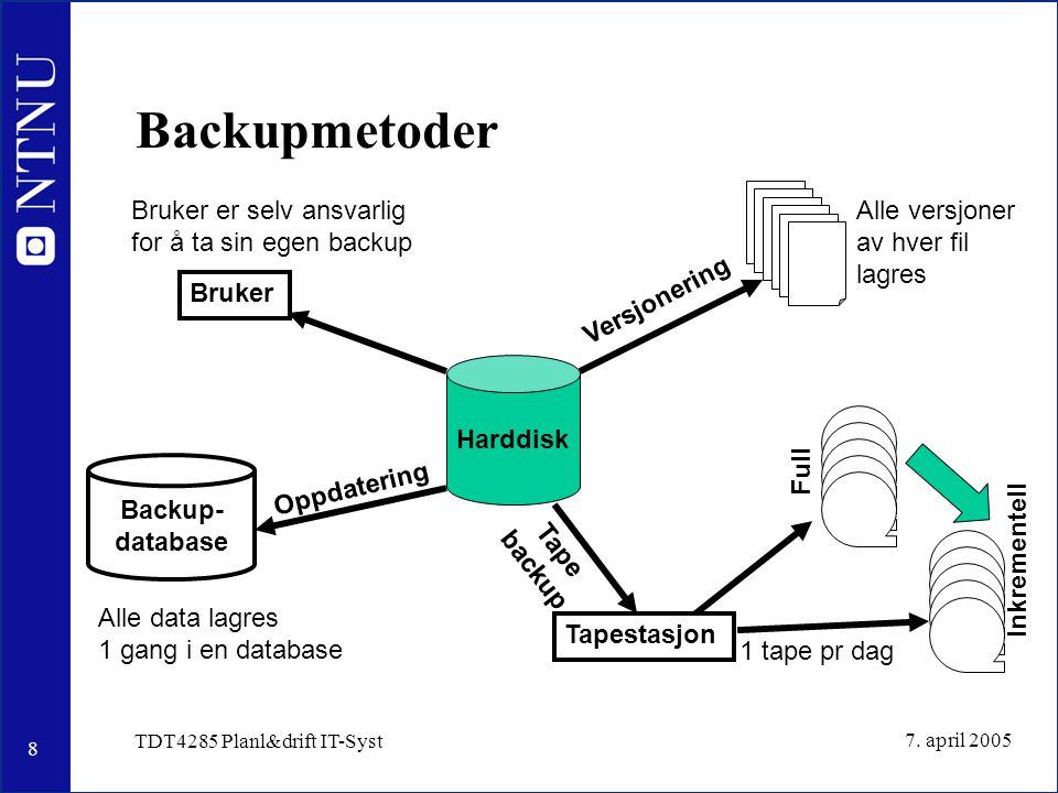 8 7. april 2005 TDT4285 Planl&drift IT-Syst Backupmetoder Harddisk Tapestasjon 1 tape pr dag Oppdatering Backup- database Alle data lagres 1 gang i en