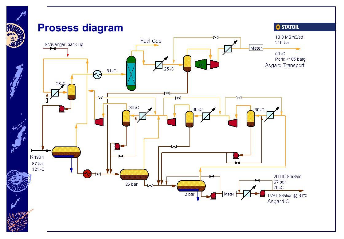 Prosess diagram