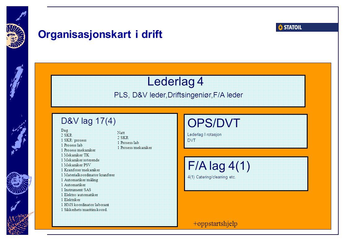 Organisasjonskart i drift D&V lag 17(4) Dag 2 SKR 1 SKR/ prosess 1 Prosess/lab 1 Prosess/mekaniker 1 Mekaniker/TK 1 Mekaniker/roterende 1 Mekaniker/PSV 1 Kranfører/mekaniker 1 Materialkoordinator/kranfører 1 Automatiker/måling 1 Automatiker 1 Instrument/SAS 1 Elektro/automatiker 1 Elektriker 1 HMS koordinator/laborant 1 Sikkerhets/maritim koord.