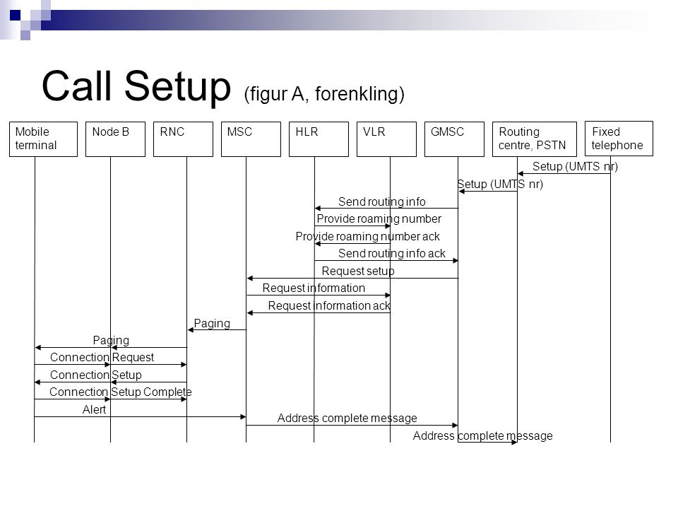 Call Setup (figur A, forenkling) Mobile terminal Node BHLRMSCRNCRouting centre, PSTN VLRGMSC Fixed telephone Setup (UMTS nr) Send routing info Provide