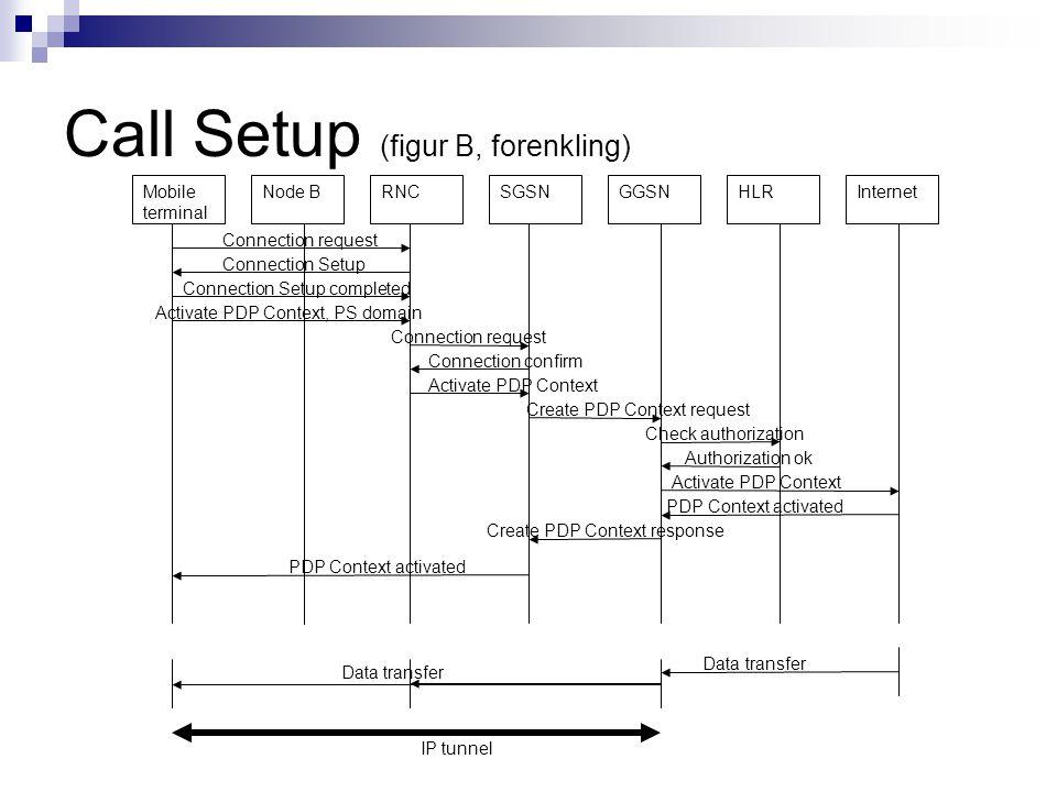 Call Setup (figur B, forenkling) Node BMobile terminal HLRGGSNSGSNRNCInternet Connection request Connection Setup Connection Setup completed Activate