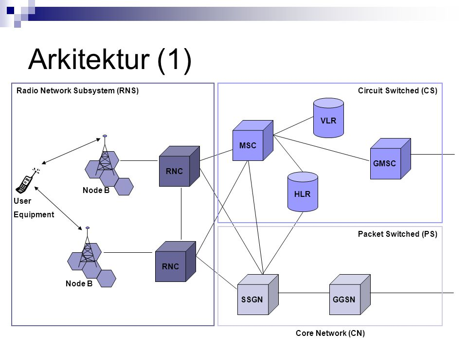 Arkitektur (1) VLR HLR RNC MSC GMSC GGSNSSGN Radio Network Subsystem (RNS)Circuit Switched (CS) Packet Switched (PS) Core Network (CN) Node B User Equipment