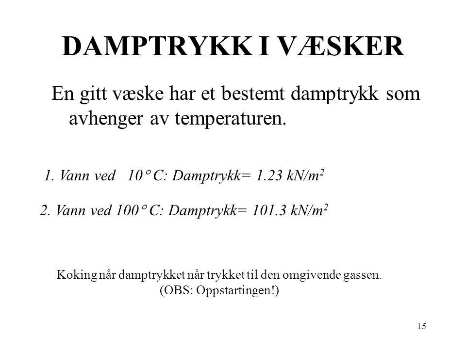 15 DAMPTRYKK I VÆSKER En gitt væske har et bestemt damptrykk som avhenger av temperaturen. 1. Vann ved 10  C: Damptrykk= 1.23 kN/m 2 2. Vann ved 100