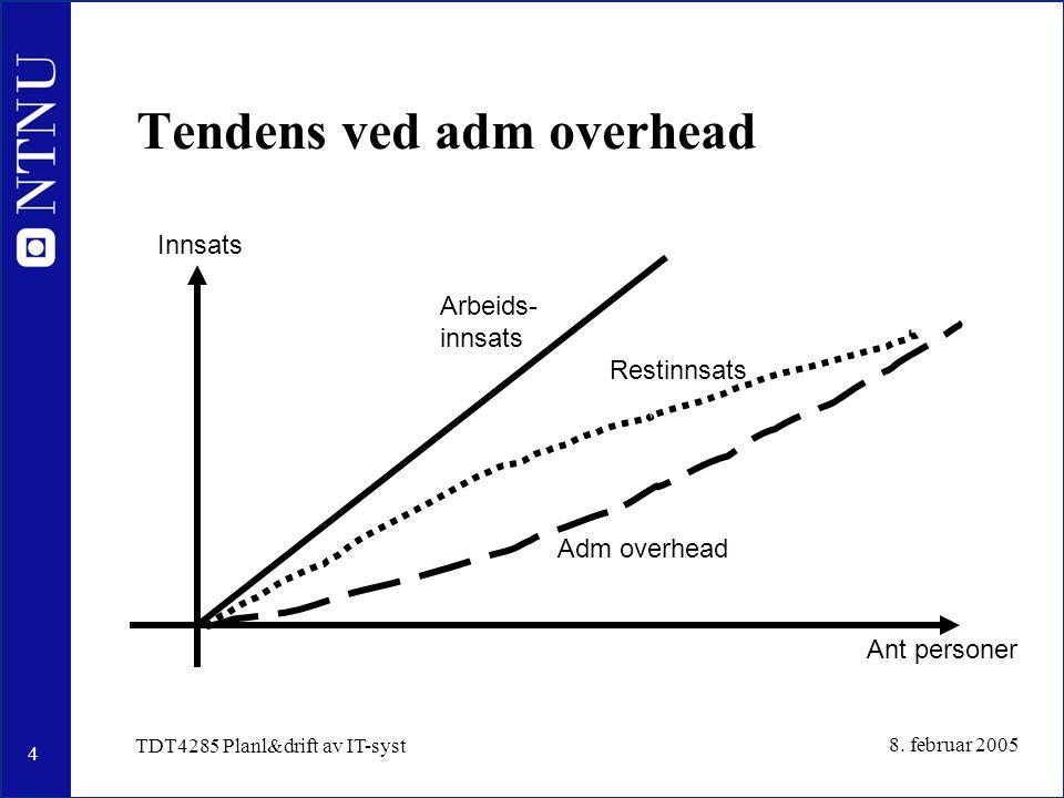 4 8. februar 2005 TDT4285 Planl&drift av IT-syst Tendens ved adm overhead Innsats Ant personer Arbeids- innsats Adm overhead Restinnsats