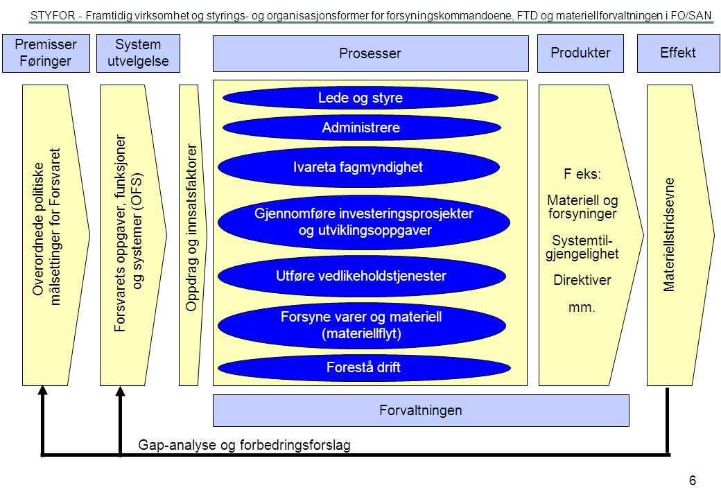 STYFOR - Framtidig virksomhet og styrings- og organisasjonsformer for forsyningskommandoene, FTD og materiellforvaltningen i FO/SAN 17 Beslutningsgrunnlag basert på KD/GFS/ TPDOK Ressurser gjennom HS Investerings- og utviklings- organisasjon Forvaltning Godkj.kom.