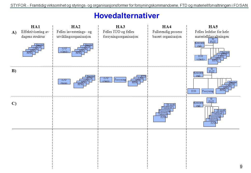 STYFOR - Framtidig virksomhet og styrings- og organisasjonsformer for forsyningskommandoene, FTD og materiellforvaltningen i FO/SAN 10 «FTD» IUO «HFK»«SFK»«LFK»«Sanitet» Hovedalternativ 2a