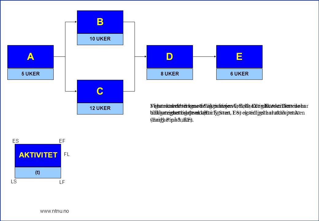 1 www.ntnu.no A 5 UKER B 10 UKER C 12 UKER D 8 UKER E 6 UKER AKTIVITET (t) ESEF FL LS LF Vi har et nettverk med 5 aktiviteter A, B, C, D og E.