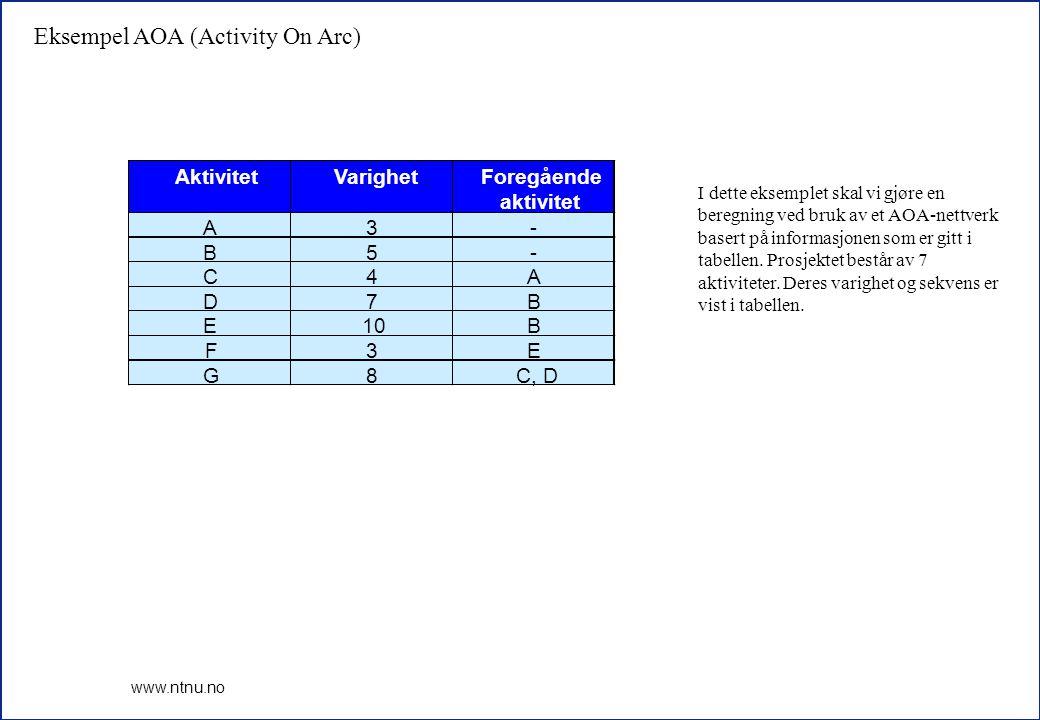1 www.ntnu.no AktivitetVarighetForegående aktivitet A3- B5- C4A D7B E10B F3E G8C, D I dette eksemplet skal vi gjøre en beregning ved bruk av et AOA-ne