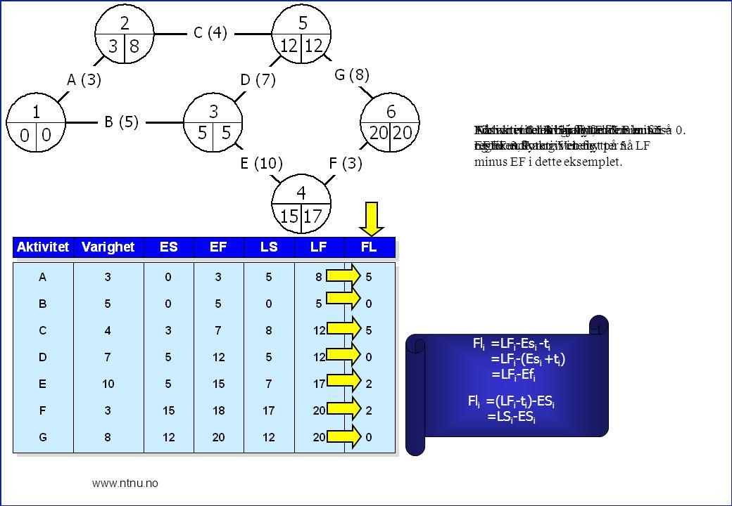 14 www.ntnu.no For aktivitet A har vi LF lik 8 minus EF lik 3, som gir en flyt på 5. Aktivitet C har 5 i flyt, da LF er 12 og EF er 7. For aktivitet B