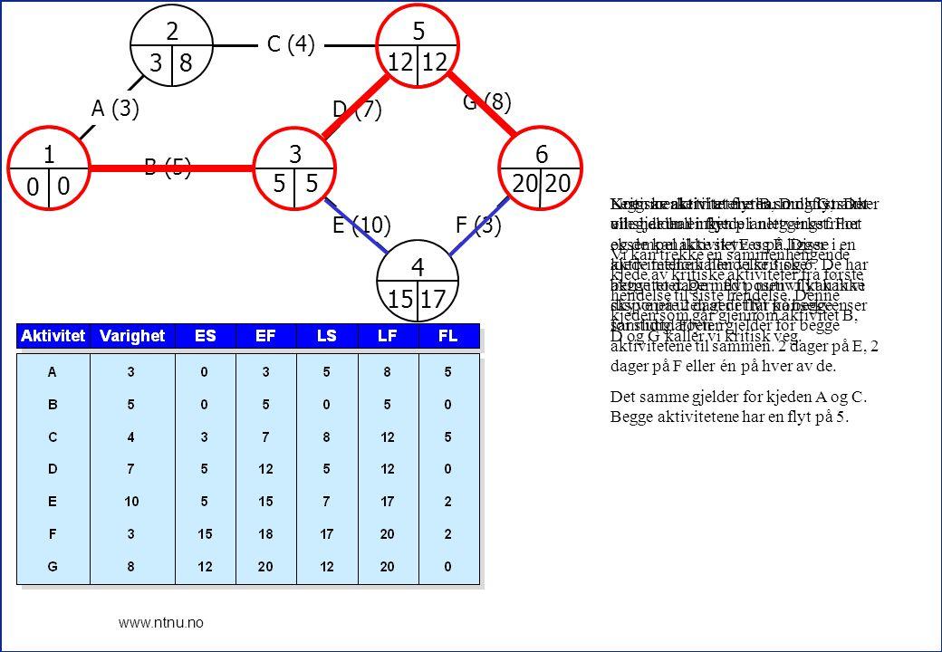 15 www.ntnu.no 1 2 3 4 5 6 A (3) B (5) C (4) D (7) E (10)F (3) G (8) 0 3 5 12 15 20 17 12 5 8 0 Kritiske aktiviteter er B, D og G, som alle har null i