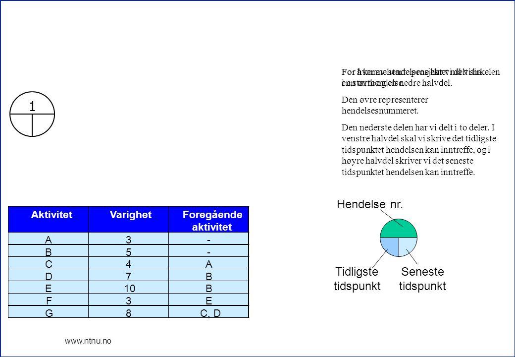 3 www.ntnu.no 1 2 3 A (3) B (5) 4 5 6 C (4) D (7) E (10)F (3) G (8) AktivitetVarighetForegående aktivitet A3- B5- C4A D7B E10B F3E G8C, D Fra informasjonen i tabellen kan vi tegne et nettverk.