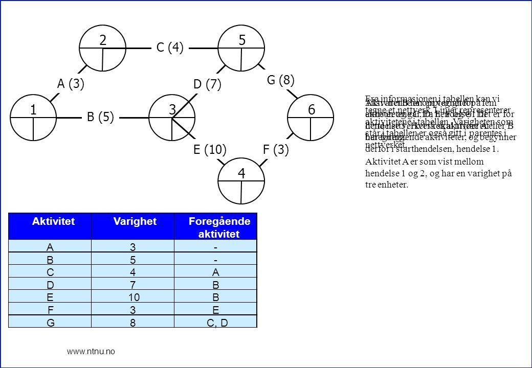 3 www.ntnu.no 1 2 3 A (3) B (5) 4 5 6 C (4) D (7) E (10)F (3) G (8) AktivitetVarighetForegående aktivitet A3- B5- C4A D7B E10B F3E G8C, D Fra informas