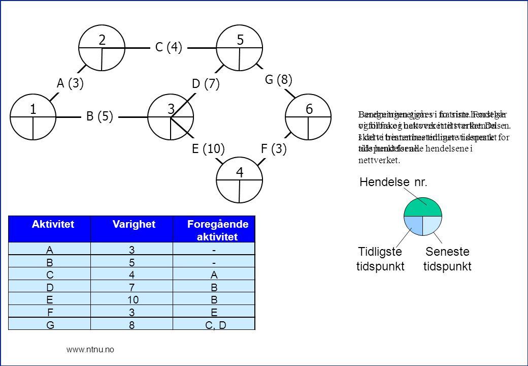 15 www.ntnu.no 1 2 3 4 5 6 A (3) B (5) C (4) D (7) E (10)F (3) G (8) 0 3 5 12 15 20 17 12 5 8 0 Kritiske aktiviteter er B, D og G, som alle har null i flyt.