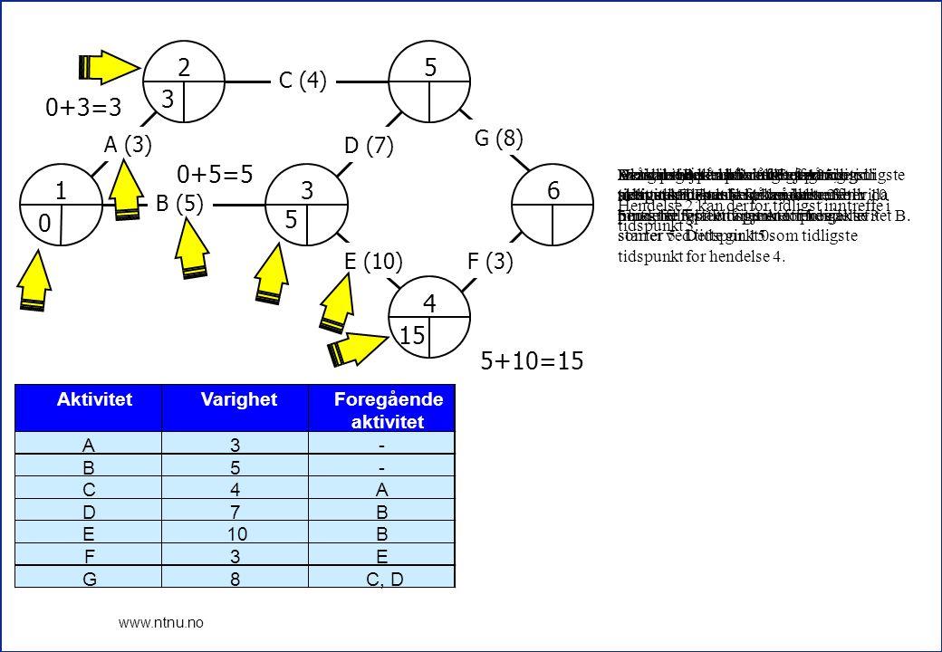 6 www.ntnu.no 1 2 3 4 5 6 A (3) B (5) C (4) D (7) E (10)F (3) G (8) 0 3 5 5+7=12 3+4=7 12 15 15+3=18 12+8=20 20 AktivitetVarighetForegående aktivitet A3- B5- C4A D7B E10B F3E G8C, D For hendelse 5 er det to muligheter å nå dit.