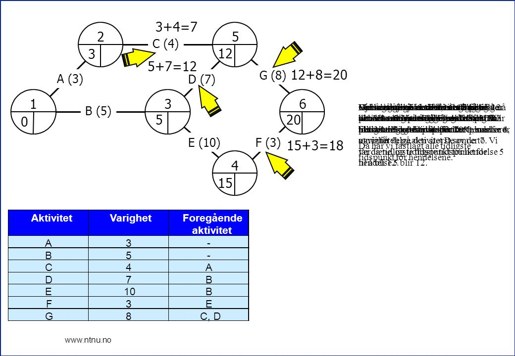 7 www.ntnu.no 1 2 3 4 5 6 A (3) B (5) C (4) D (7) E (10)F (3) G (8) 0 3 5 12 15 20 20-8=12 12 AktivitetVarighetForegående aktivitet A3- B5- C4A D7B E10B F3E G8C, D Nå skal vi beregne baklengs i nettverket.