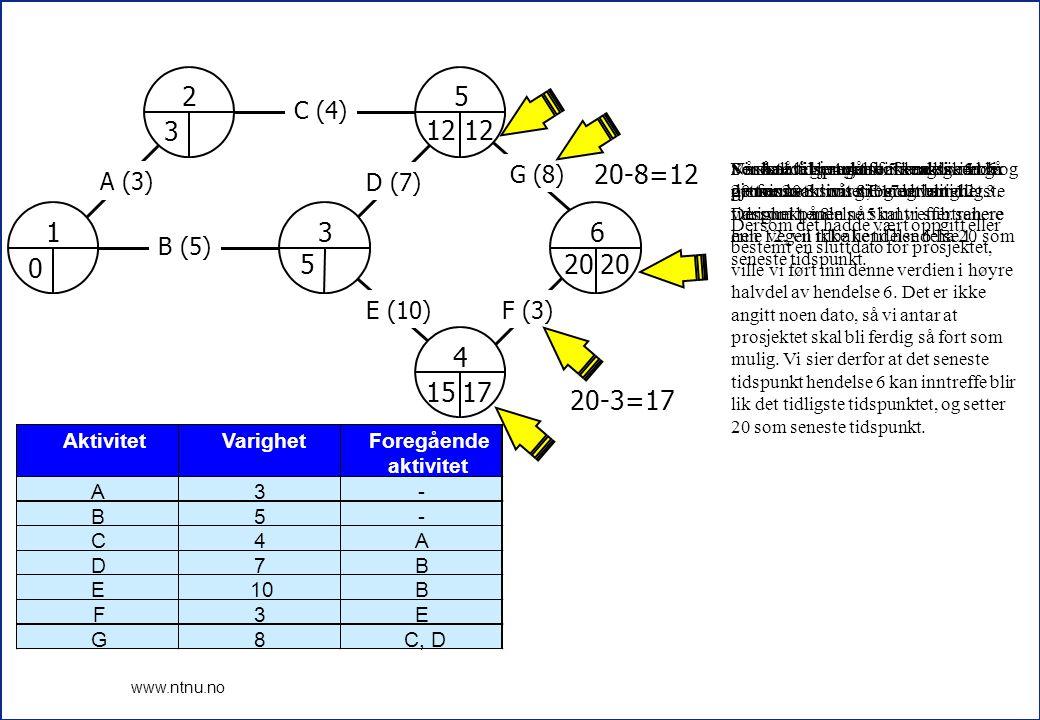 8 www.ntnu.no 1 2 3 4 5 6 A (3) B (5) C (4) D (7) E (10)F (3) G (8) 0 3 5 12 15 20 17 12 12-7=5 17-10=7 5 12-4=8 8 5-5=0 8-3=5 0 AktivitetVarighetForegående aktivitet A3- B5- C4A D7B E10B F3E G8C, D Hendelse 3 er litt lik hendelse 5 og 6 når vi regnet forover.