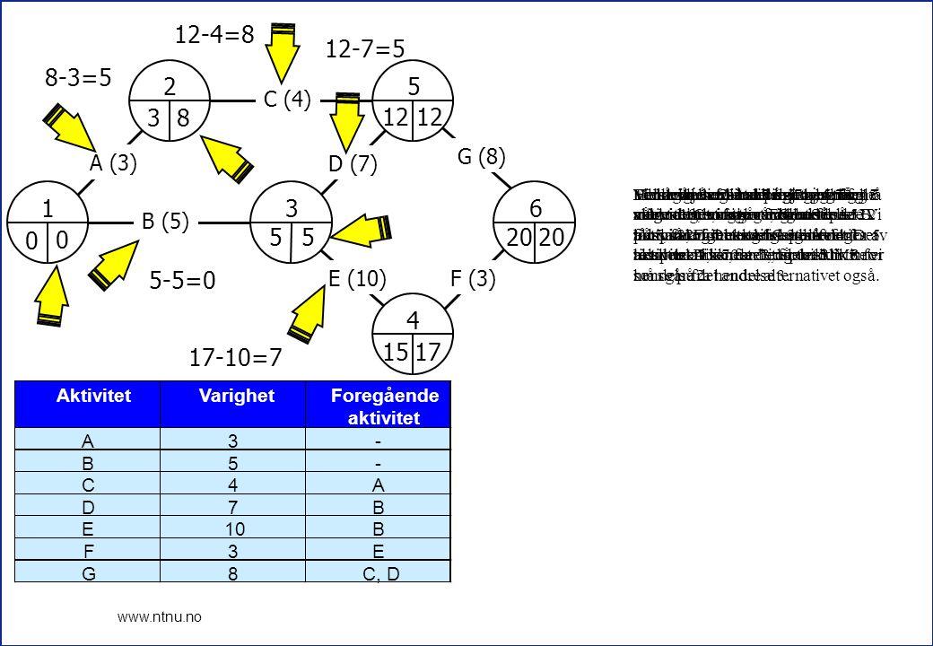 8 www.ntnu.no 1 2 3 4 5 6 A (3) B (5) C (4) D (7) E (10)F (3) G (8) 0 3 5 12 15 20 17 12 12-7=5 17-10=7 5 12-4=8 8 5-5=0 8-3=5 0 AktivitetVarighetFore