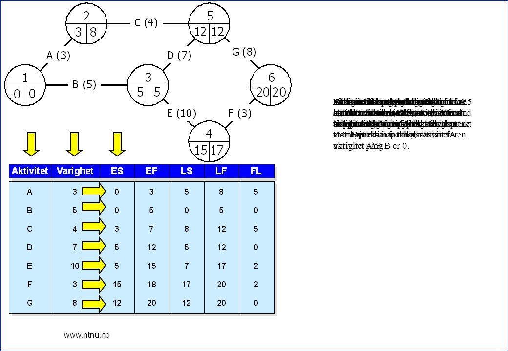 9 www.ntnu.no Vi har nå foretatt beregninger for hendelsene til prosjektet, og skal nå se på beregninger for aktivitetene. Dette gjør vi i en tabell.