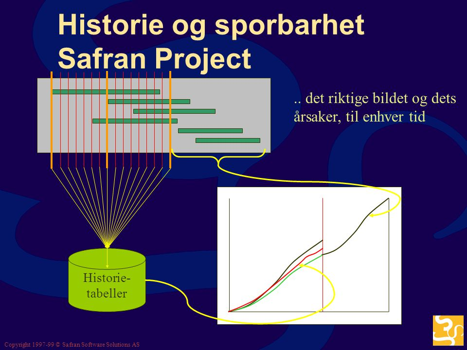 Copyright 1997-99 © Safran Software Solutions AS VO- håndtering, Safran Project VO Activities Res-1 Res-2 Res-3 Res-1 Res-2 Res-3 VOI-1 VOI-2