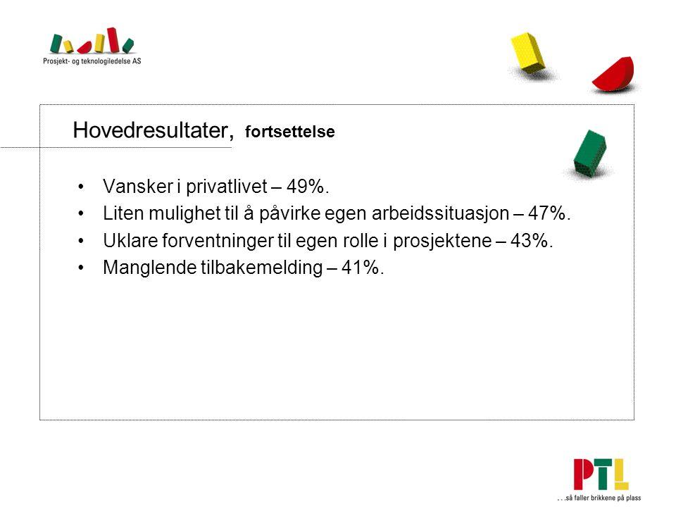 Hovedresultater, fortsettelse Vansker i privatlivet – 49%.
