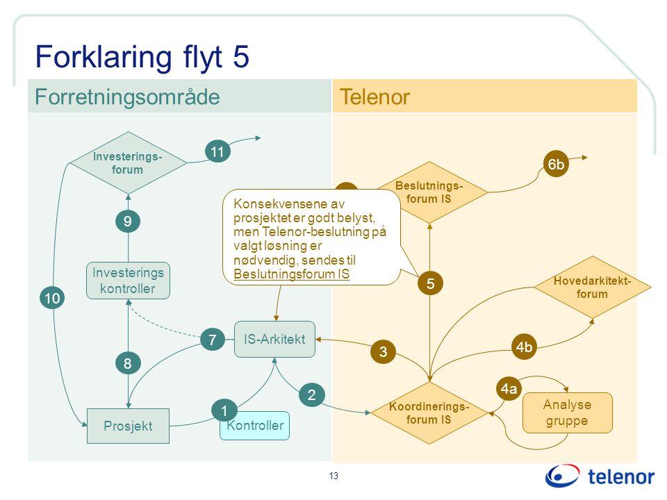 13 Forklaring flyt 5 Kontroller IS-Arkitekt Investerings kontroller ForretningsområdeTelenor 1 Prosjekt 8 2 3 9 6 6b Investerings- forum Koordinerings