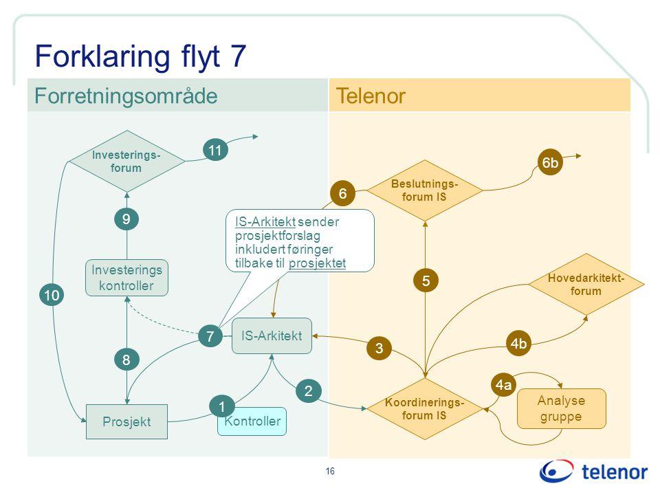 16 Forklaring flyt 7 Kontroller IS-Arkitekt Investerings kontroller ForretningsområdeTelenor 1 Prosjekt 8 2 3 9 6 6b Investerings- forum Koordinerings