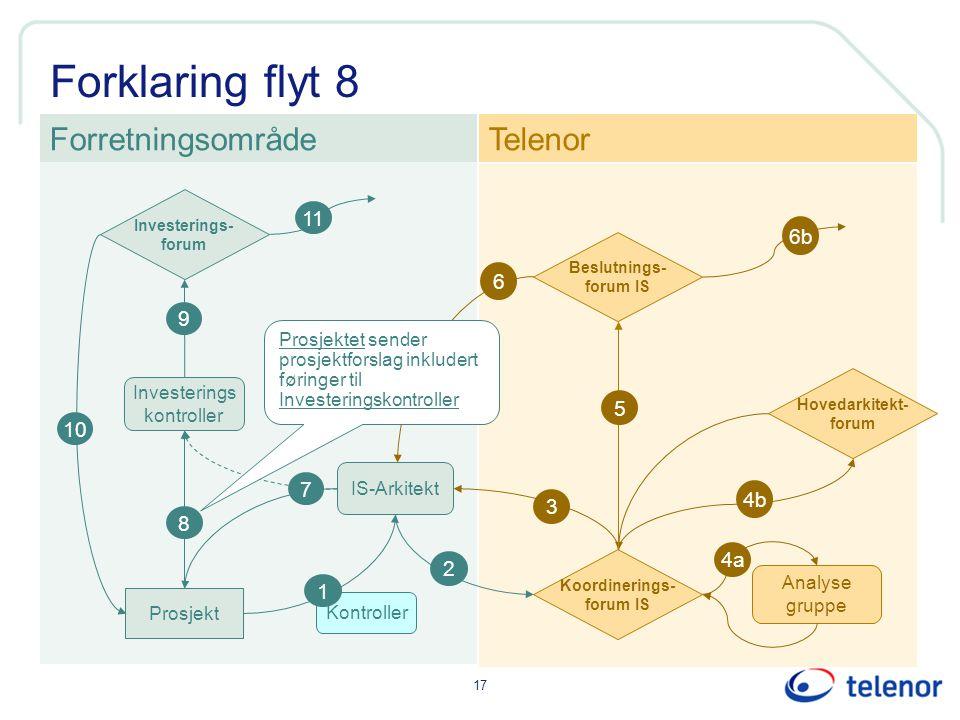 17 Forklaring flyt 8 Kontroller IS-Arkitekt Investerings kontroller ForretningsområdeTelenor 1 Prosjekt 8 2 3 9 6 6b Investerings- forum Koordinerings