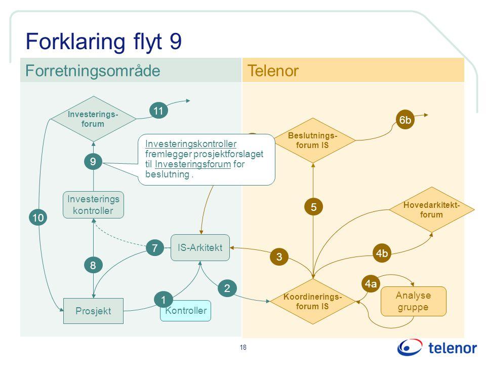 18 Forklaring flyt 9 Kontroller IS-Arkitekt Investerings kontroller ForretningsområdeTelenor 1 Prosjekt 8 2 3 9 6 6b Investerings- forum Koordinerings