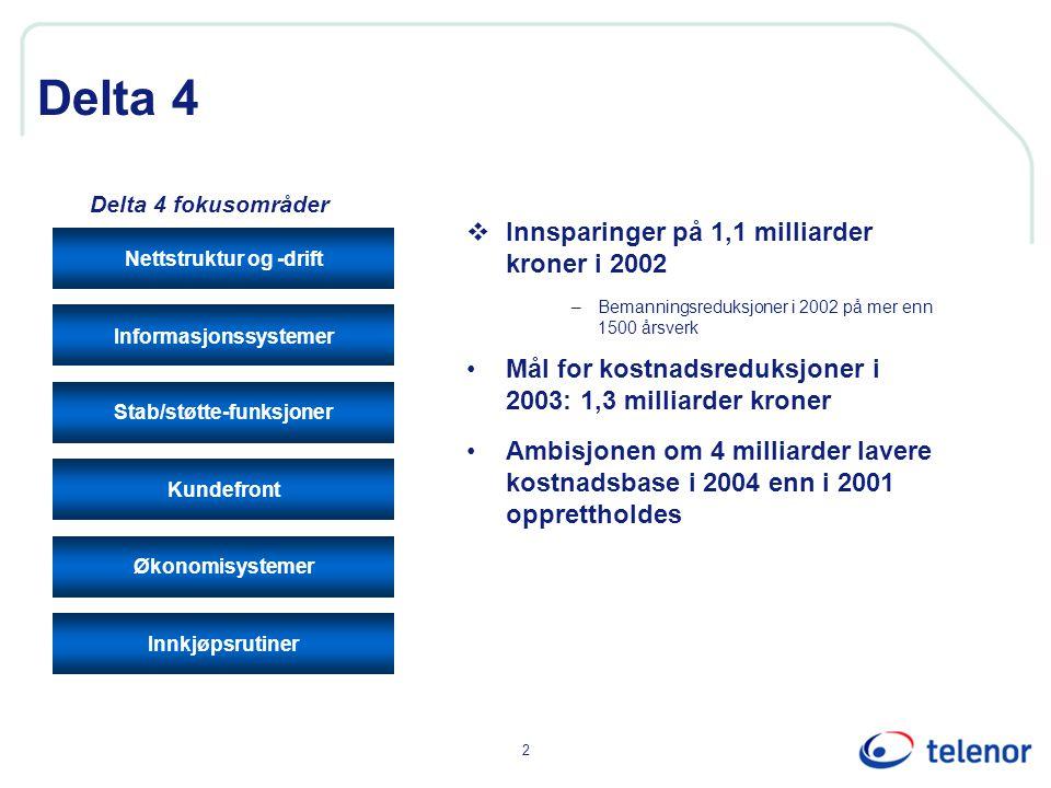 2 Delta 4  Innsparinger på 1,1 milliarder kroner i 2002 –Bemanningsreduksjoner i 2002 på mer enn 1500 årsverk Mål for kostnadsreduksjoner i 2003: 1,3