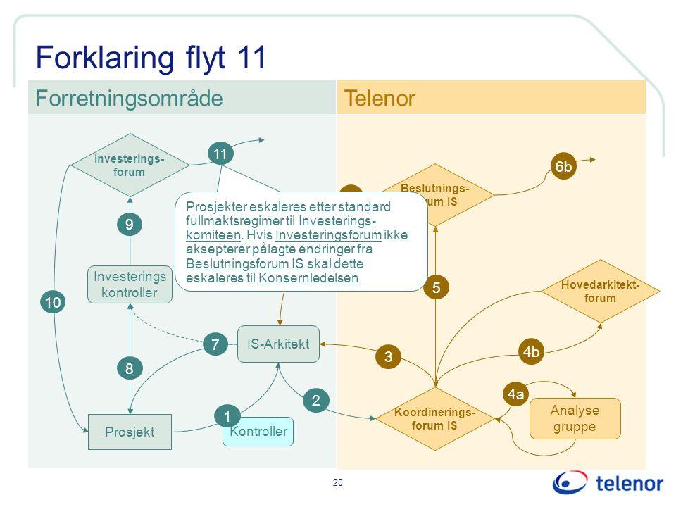 20 Forklaring flyt 11 Kontroller IS-Arkitekt Investerings kontroller ForretningsområdeTelenor 1 Prosjekt 8 2 3 9 6 6b Investerings- forum Koordinering