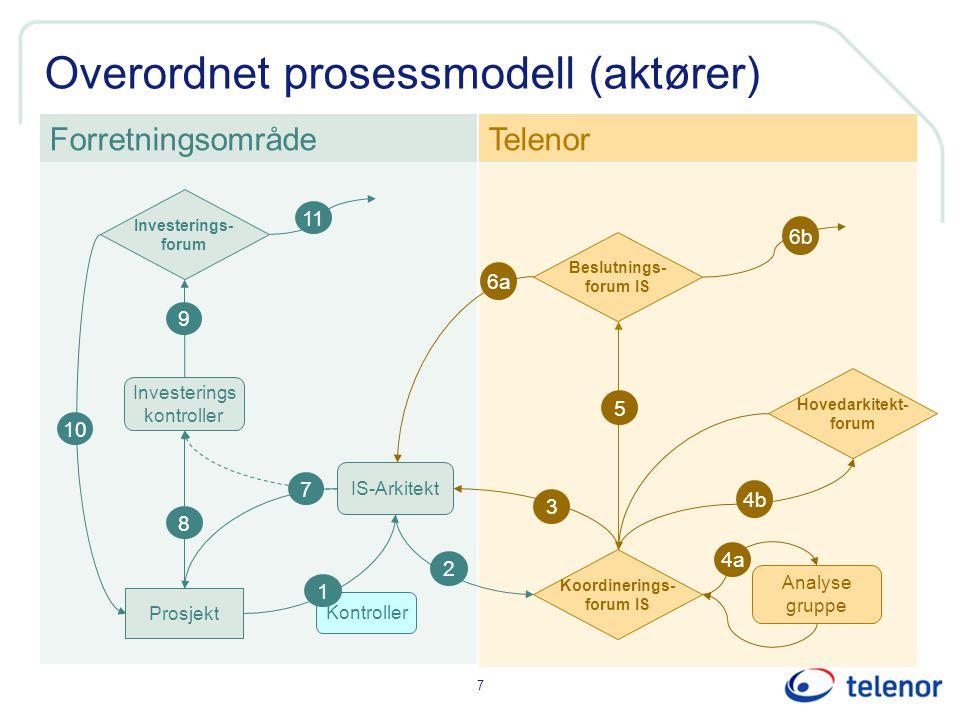 7 Overordnet prosessmodell (aktører) Kontroller IS-Arkitekt Investerings kontroller ForretningsområdeTelenor 1 Prosjekt 8 2 3 9 6a 6b Investerings- fo