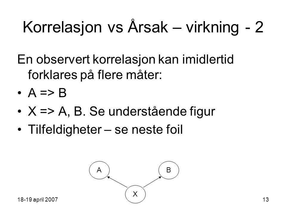 18-19 april 200713 Korrelasjon vs Årsak – virkning - 2 En observert korrelasjon kan imidlertid forklares på flere måter: A => B X => A, B.