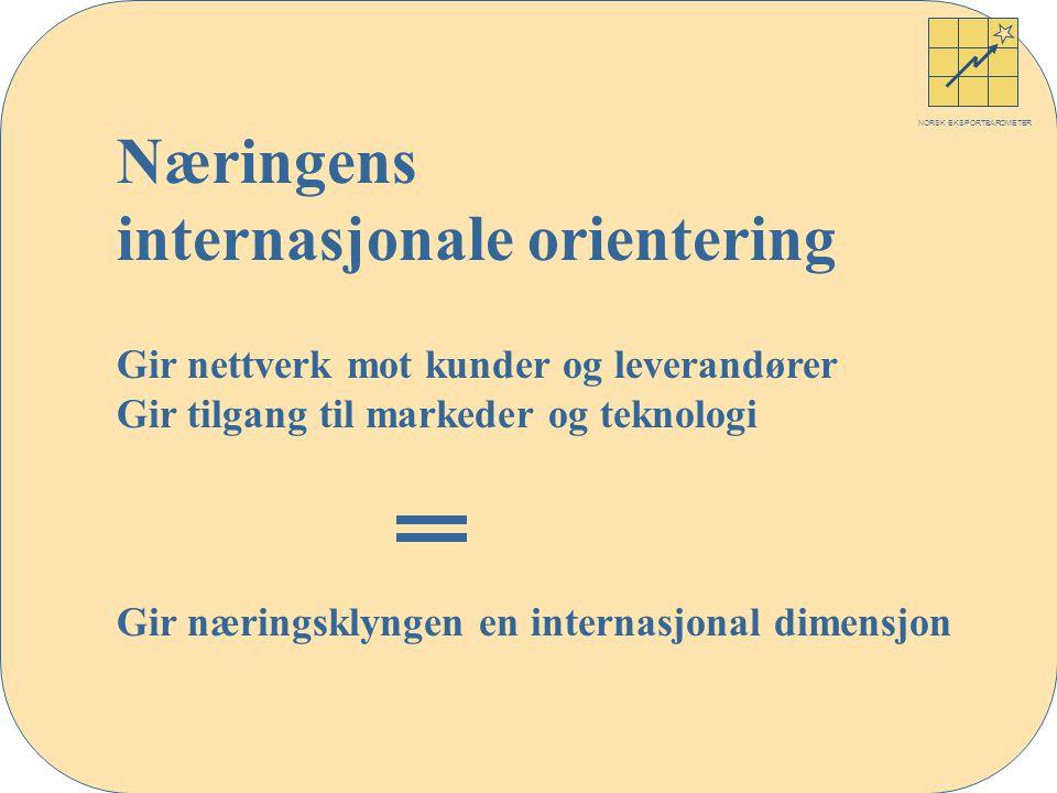 NORSK EKSPORTBAROMETER Næringens internasjonale orientering Gir nettverk mot kunder og leverandører Gir tilgang til markeder og teknologi Gir næringsklyngen en internasjonal dimensjon