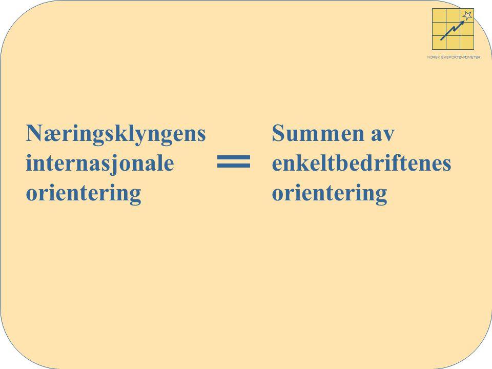 NORSK EKSPORTBAROMETER Næringsklyngens Summen av internasjonale enkeltbedriftenesorientering
