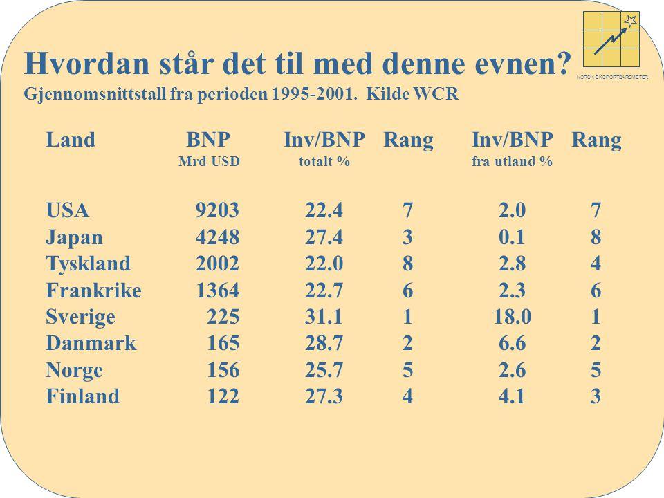 NORSK EKSPORTBAROMETER Land USA Japan Tyskland Frankrike Sverige Danmark Norge Finland BNP Mrd USD 9203 4248 2002 1364 225 165 156 122 Inv/BNP totalt % 22.4 27.4 22.0 22.7 31.1 28.7 25.7 27.3 Rang 7 3 8 6 1 2 5 4 Inv/BNP fra utland % 2.0 0.1 2.8 2.3 18.0 6.6 2.6 4.1 Rang 7 8 4 6 1 2 5 3 Hvordan står det til med denne evnen.