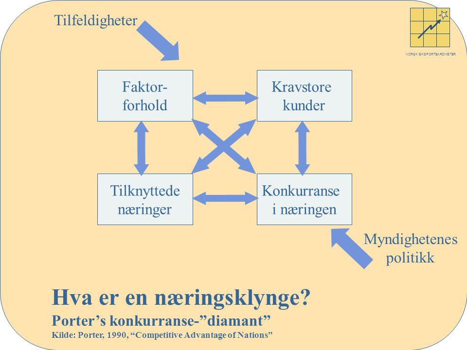 NORSK EKSPORTBAROMETER Faktor- forhold Kravstore kunder Konkurranse i næringen Tilknyttede næringer Myndighetenes politikk Tilfeldigheter Hva er en næringsklynge.