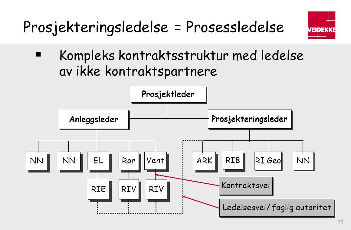 11 Prosjekteringsledelse = Prosessledelse  Kompleks kontraktsstruktur med ledelse av ikke kontraktspartnere Prosjektleder Prosjekteringsleder Anleggs