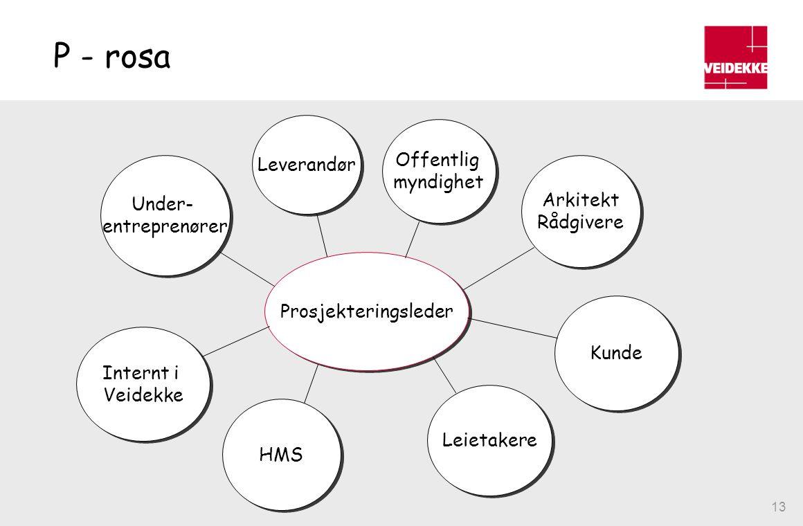 13 P - rosa Prosjekteringsleder Leverandør Offentlig myndighet Offentlig myndighet Arkitekt Rådgivere Arkitekt Rådgivere Kunde Under- entreprenører Un