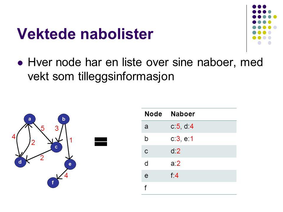 Vektede nabolister Hver node har en liste over sine naboer, med vekt som tilleggsinformasjon NodeNaboer ac:5, d:4 bc:3, e:1 cd:2 da:2 ef:4 f 4 2 53 1 2 4