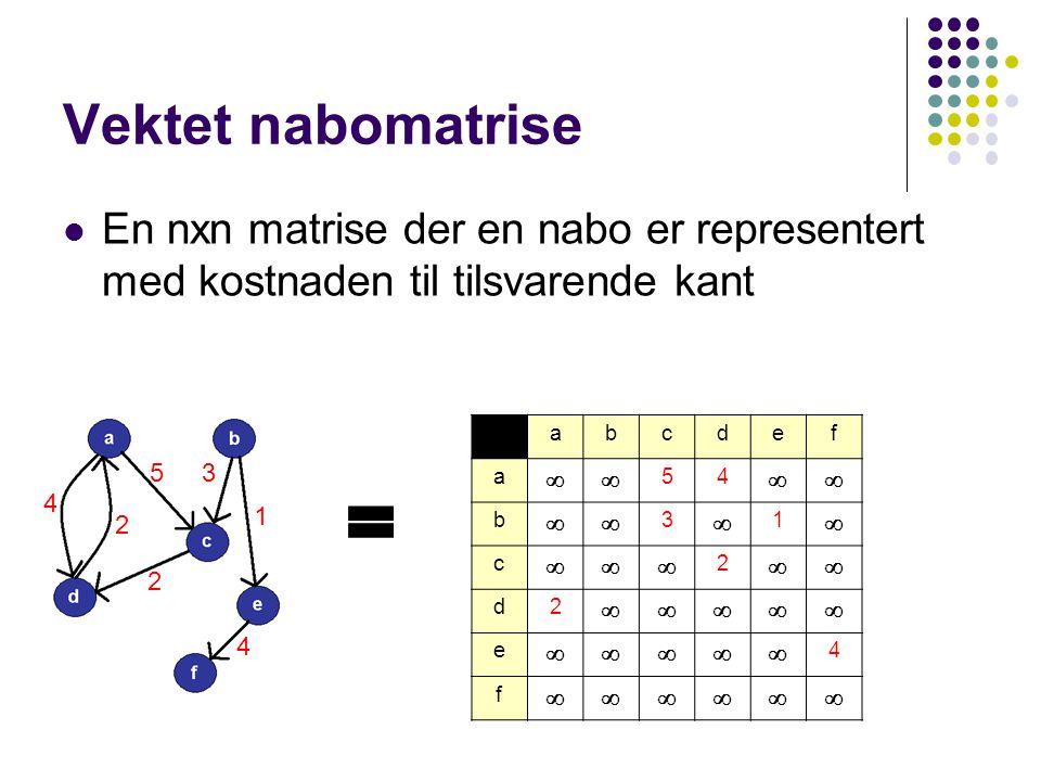 Vektet nabomatrise En nxn matrise der en nabo er representert med kostnaden til tilsvarende kant abcdef a  54  b  3  1  c  2  d2  e  4 f  4 2 53 1 2 4