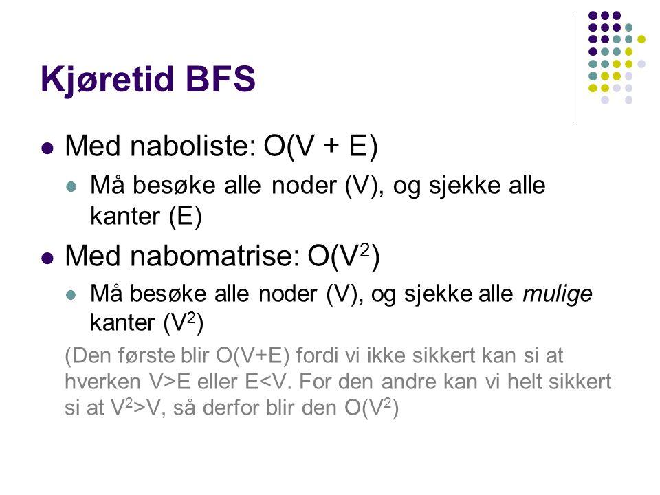 Kjøretid BFS Med naboliste: O(V + E) Må besøke alle noder (V), og sjekke alle kanter (E) Med nabomatrise: O(V 2 ) Må besøke alle noder (V), og sjekke