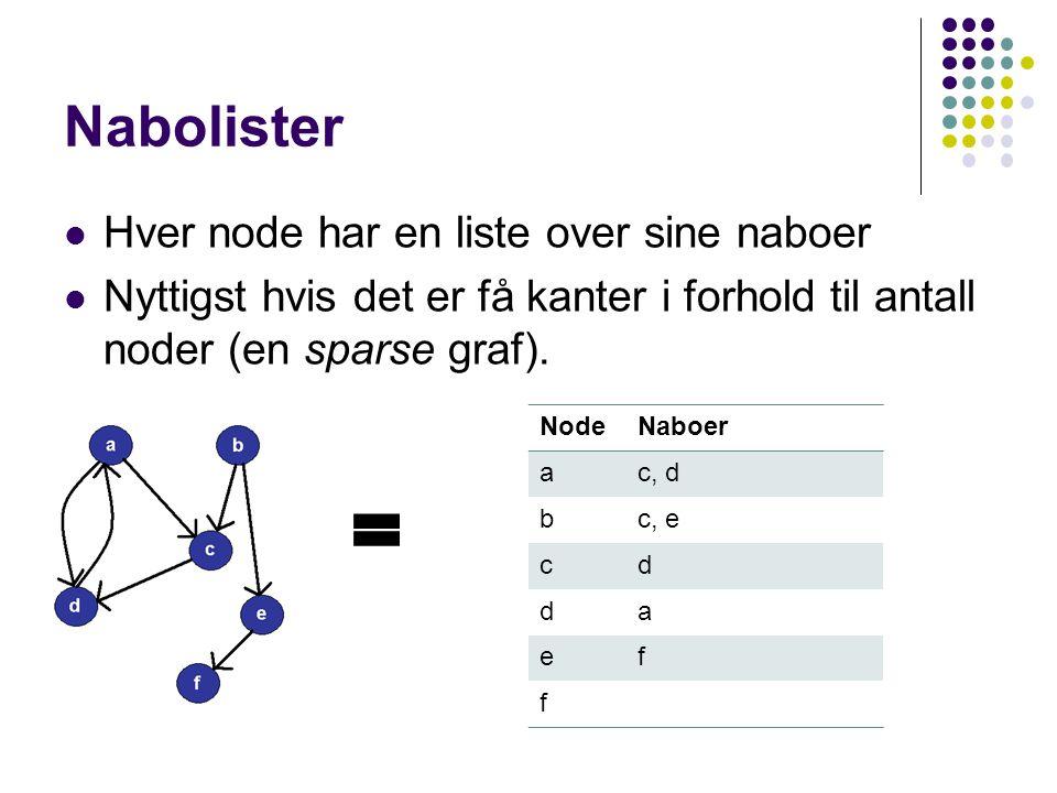 Nabomatrise En nxn matrise der en nabo er representert med en verdi Nyttig hvis grafen er tett (dense graf) abcdef a001100 b001010 c000100 d100000 e000001 f000000