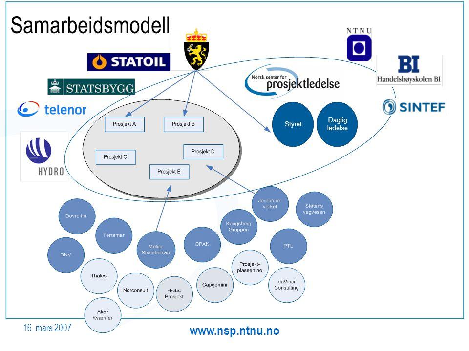16. mars 2007 www.nsp.ntnu.no Samarbeidsmodell Styret Daglig ledelse